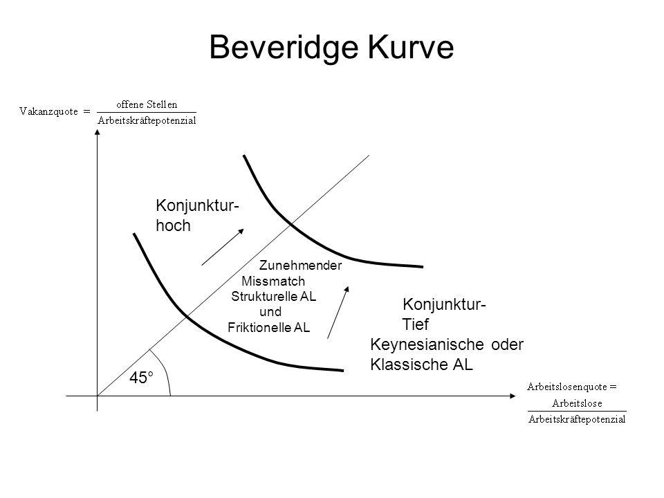 Beveridge Kurve Konjunktur- hoch Konjunktur- Tief Keynesianische oder