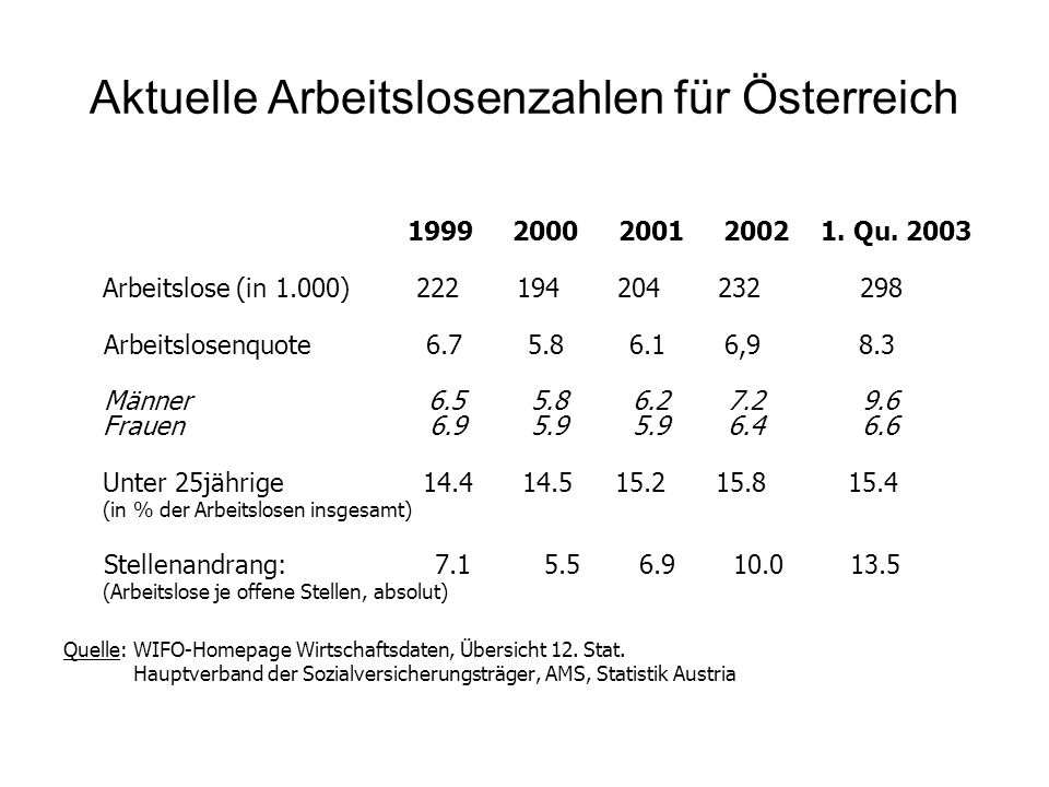 Aktuelle Arbeitslosenzahlen für Österreich
