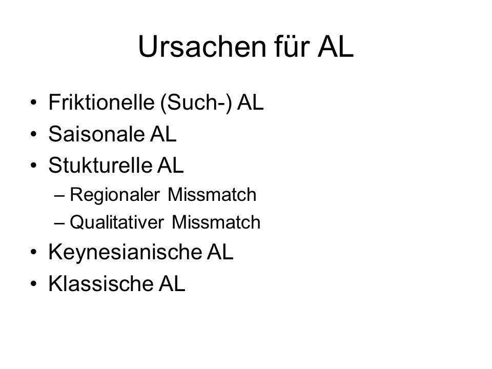 Ursachen für AL Friktionelle (Such-) AL Saisonale AL Stukturelle AL