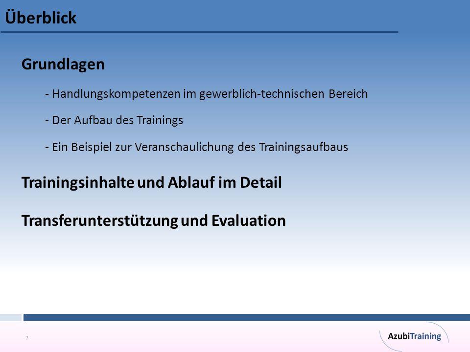 Überblick Grundlagen Trainingsinhalte und Ablauf im Detail