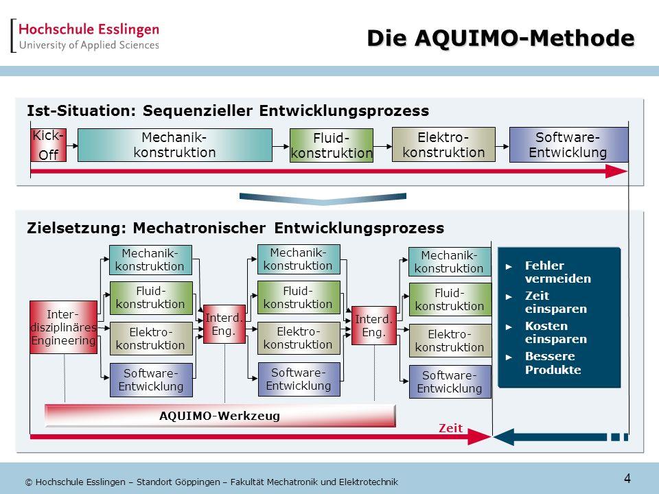 Die AQUIMO-Methode Ist-Situation: Sequenzieller Entwicklungsprozess