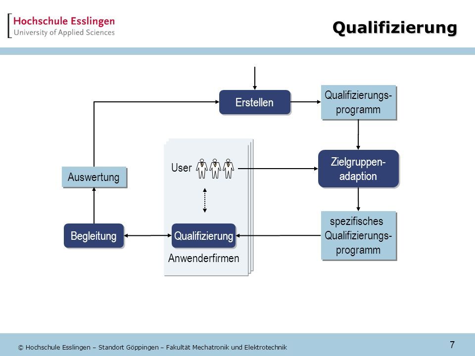 Qualifizierung Qualifizierungs- programm Erstellen Zielgruppen-