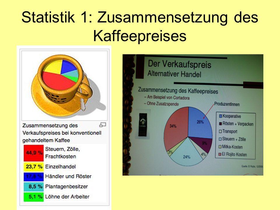 Statistik 1: Zusammensetzung des Kaffeepreises
