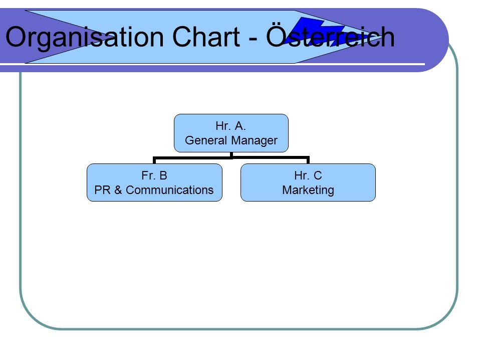 Organisation Chart - Österreich