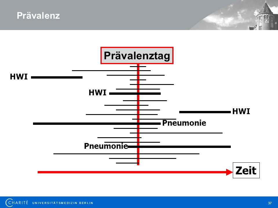 Prävalenz Prävalenztag HWI HWI HWI Pneumonie Pneumonie Zeit Zeit