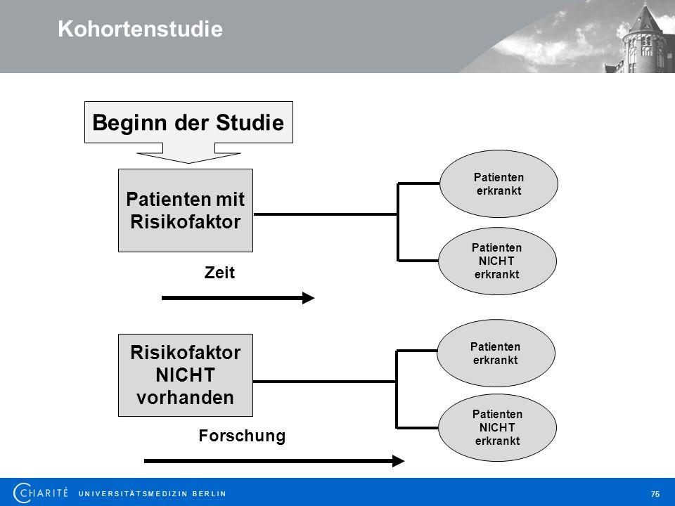 Kohortenstudie Beginn der Studie Patienten mit Risikofaktor