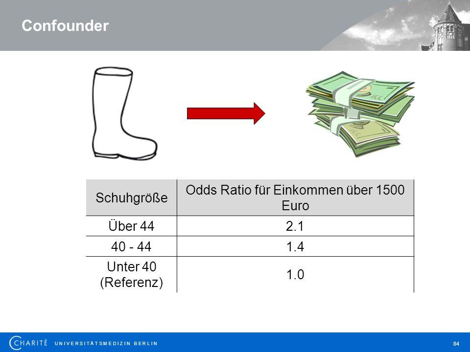 Odds Ratio für Einkommen über 1500 Euro