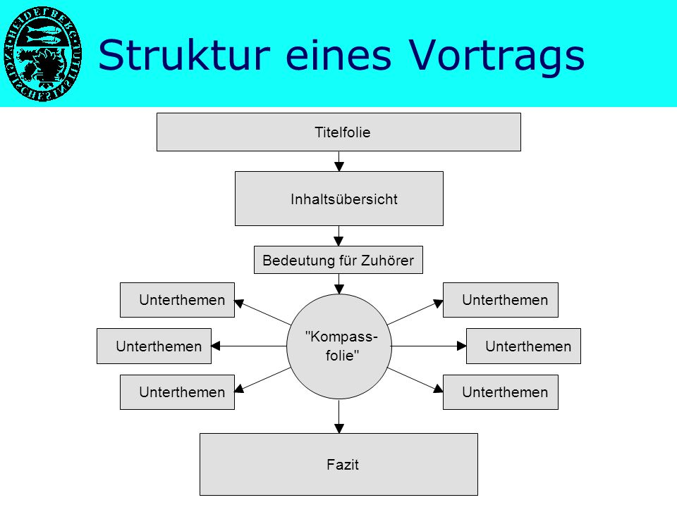 Struktur eines Vortrags