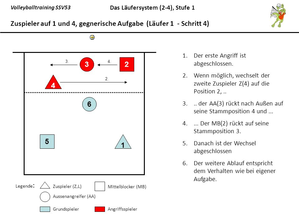 Zuspieler auf 1 und 4, gegnerische Aufgabe (Läufer 1 - Schritt 4)