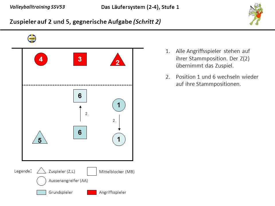 Zuspieler auf 2 und 5, gegnerische Aufgabe (Schritt 2)