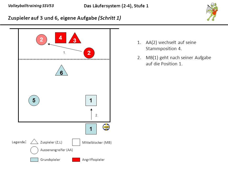 Zuspieler auf 3 und 6, eigene Aufgabe (Schritt 1)