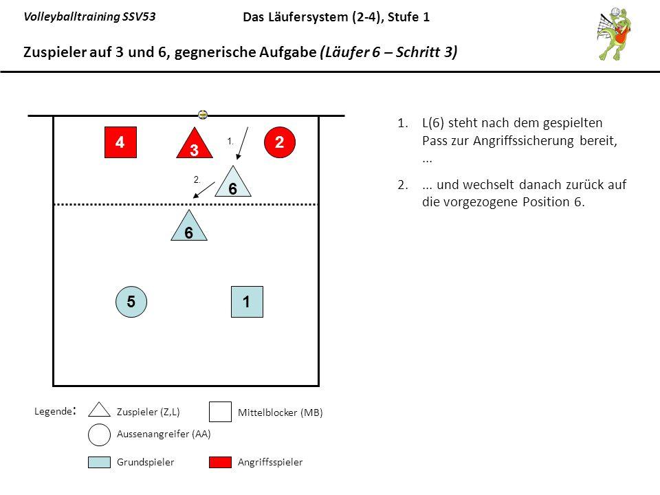 Zuspieler auf 3 und 6, gegnerische Aufgabe (Läufer 6 – Schritt 3)