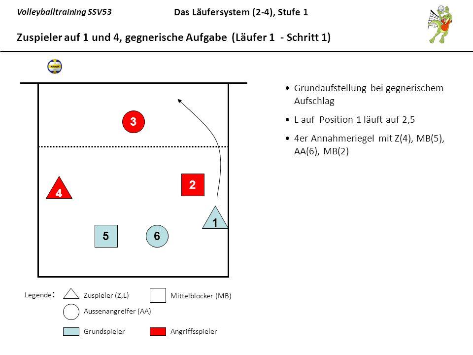 Zuspieler auf 1 und 4, gegnerische Aufgabe (Läufer 1 - Schritt 1)