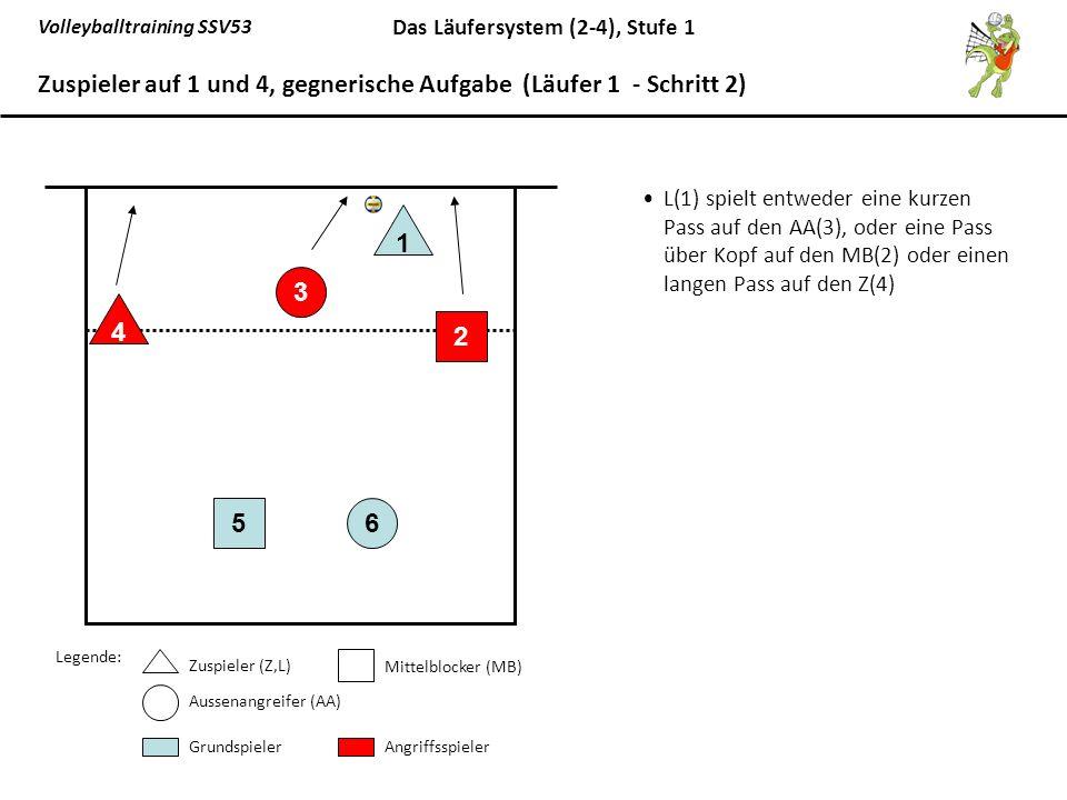 Zuspieler auf 1 und 4, gegnerische Aufgabe (Läufer 1 - Schritt 2)