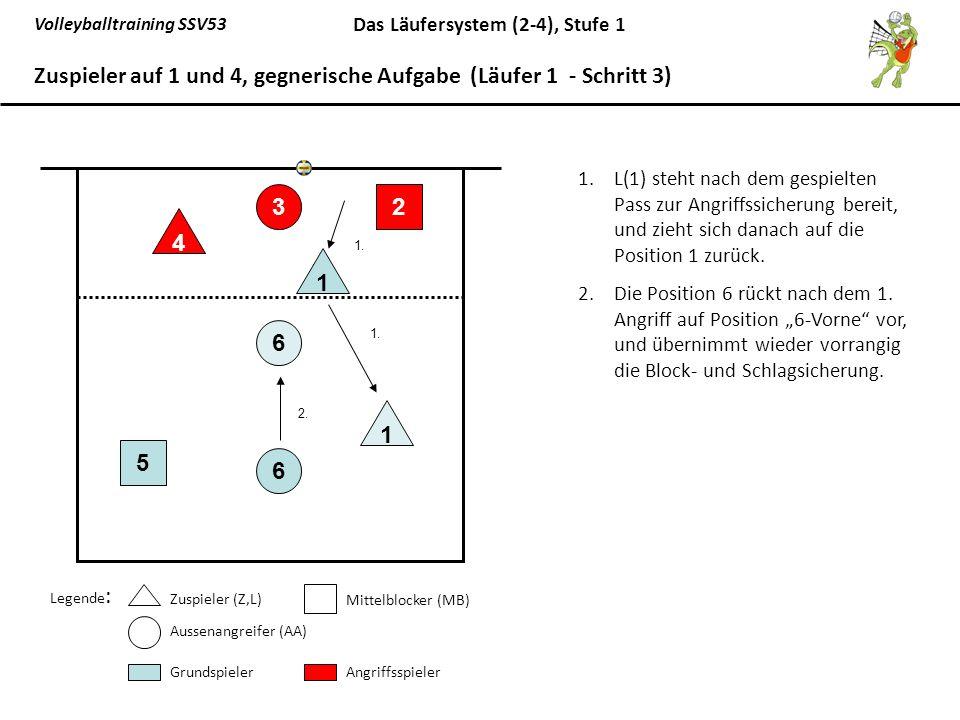 Zuspieler auf 1 und 4, gegnerische Aufgabe (Läufer 1 - Schritt 3)