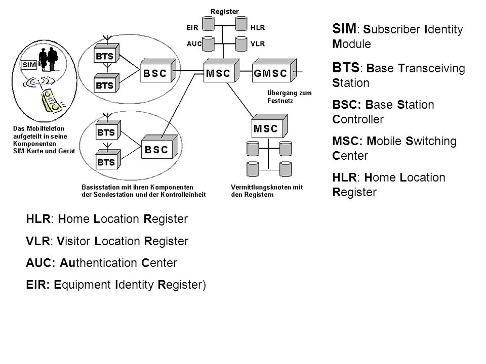 SIM: Subscriber Identity Module BTS: Base Transceiving Station