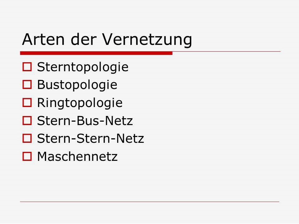 Arten der Vernetzung Sterntopologie Bustopologie Ringtopologie