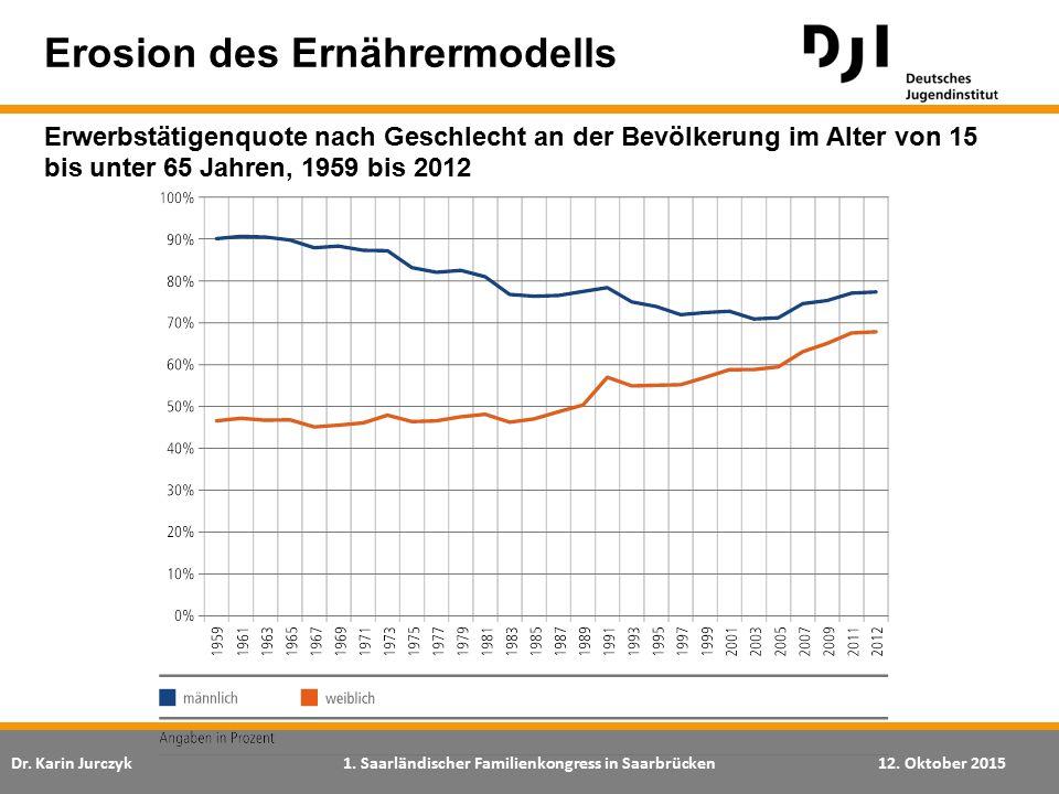Erosion des Ernährermodells Erwerbstätigenquote nach Geschlecht an der Bevölkerung im Alter von 15 bis unter 65 Jahren, 1959 bis 2012