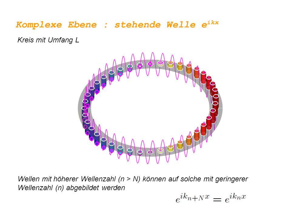 Komplexe Ebene : stehende Welle eikx