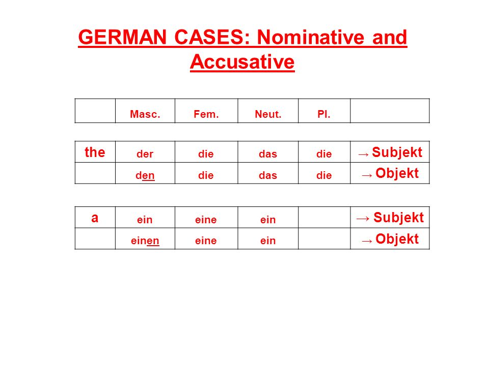 GERMAN CASES: Nominative and Accusative