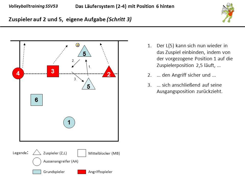 Zuspieler auf 2 und 5, eigene Aufgabe (Schritt 3)
