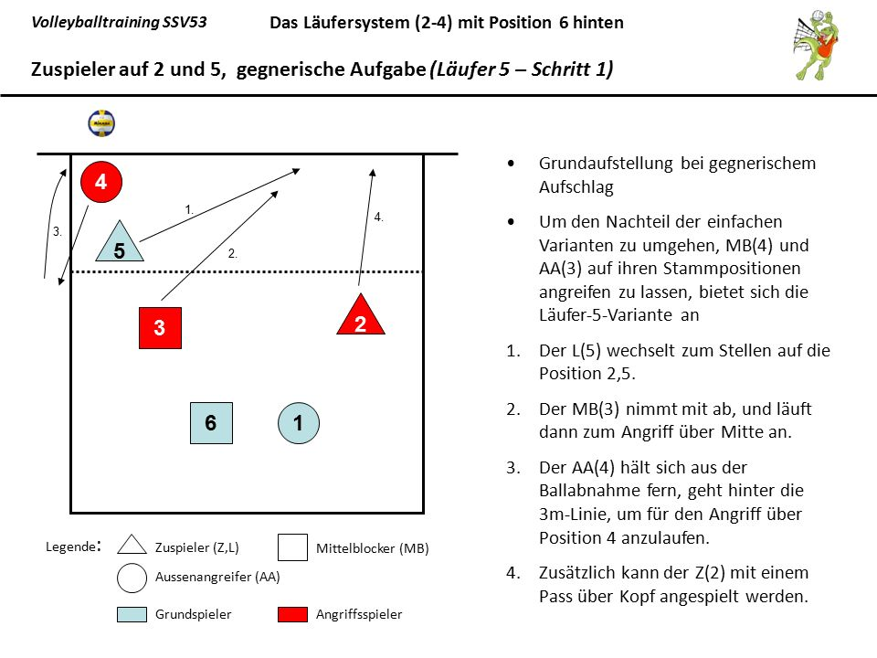 Zuspieler auf 2 und 5, gegnerische Aufgabe (Läufer 5 – Schritt 1)