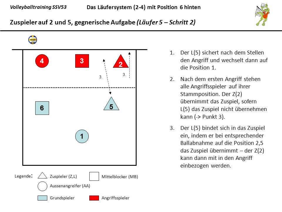 Zuspieler auf 2 und 5, gegnerische Aufgabe (Läufer 5 – Schritt 2)