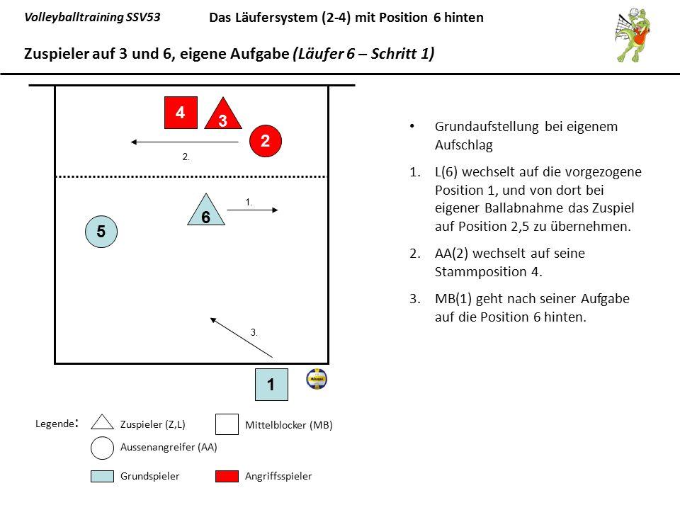 Zuspieler auf 3 und 6, eigene Aufgabe (Läufer 6 – Schritt 1)