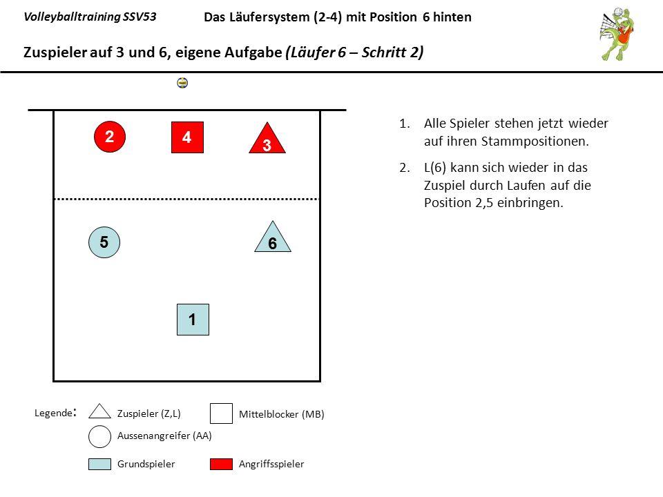 Zuspieler auf 3 und 6, eigene Aufgabe (Läufer 6 – Schritt 2)