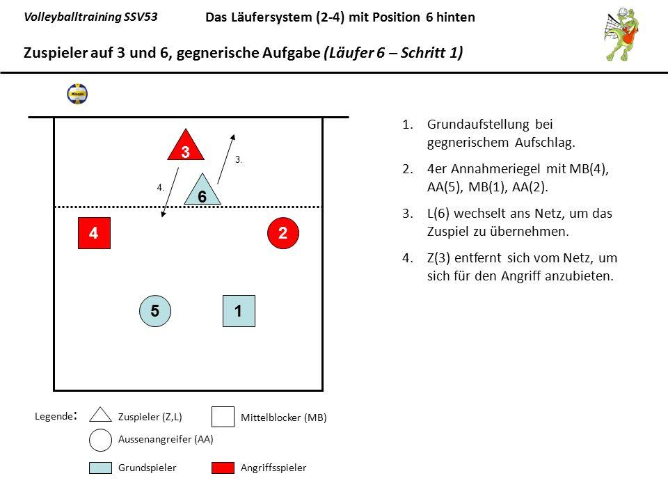 Zuspieler auf 3 und 6, gegnerische Aufgabe (Läufer 6 – Schritt 1)