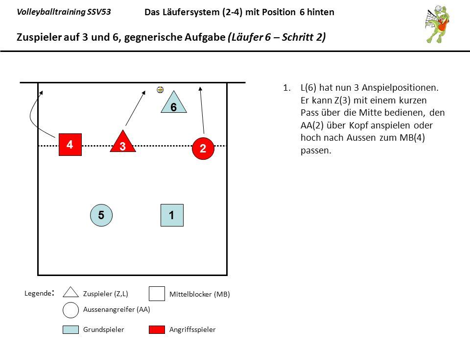 Zuspieler auf 3 und 6, gegnerische Aufgabe (Läufer 6 – Schritt 2)