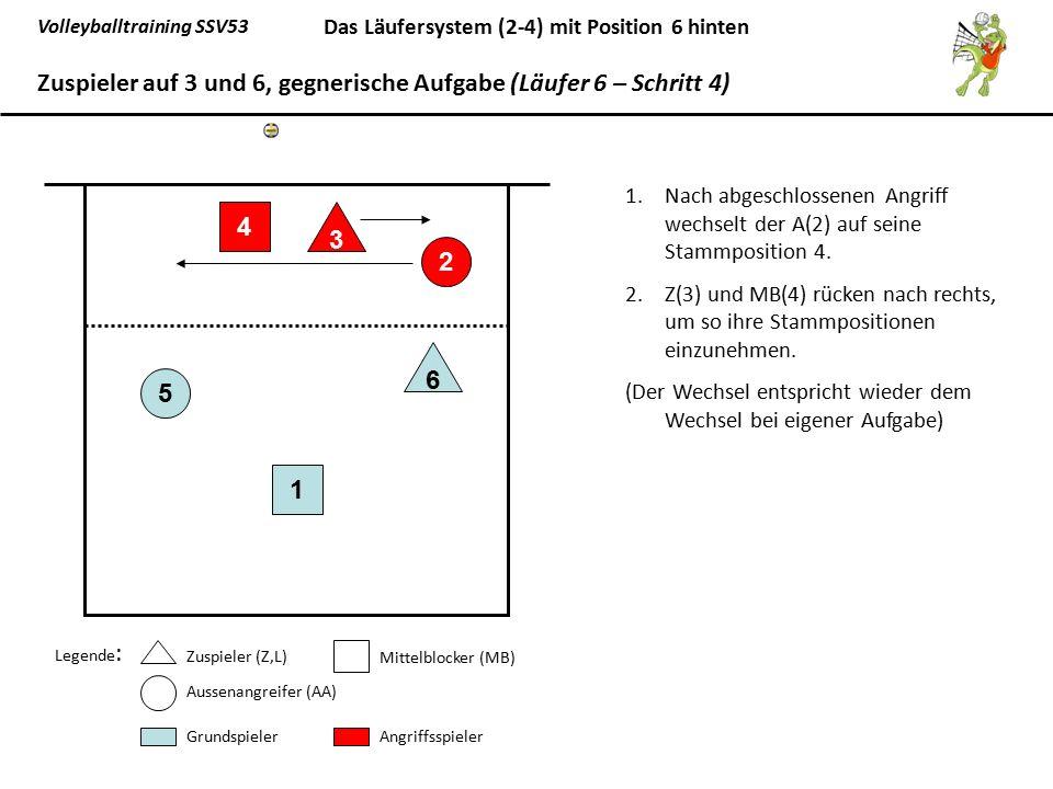 Zuspieler auf 3 und 6, gegnerische Aufgabe (Läufer 6 – Schritt 4)