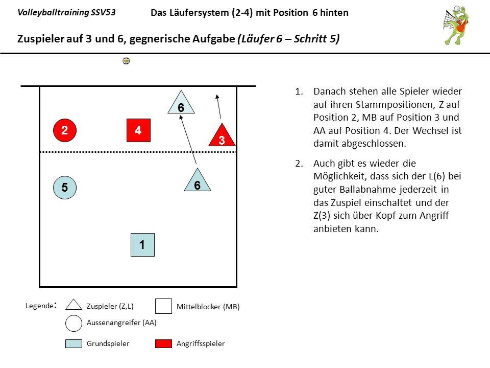 Zuspieler auf 3 und 6, gegnerische Aufgabe (Läufer 6 – Schritt 5)