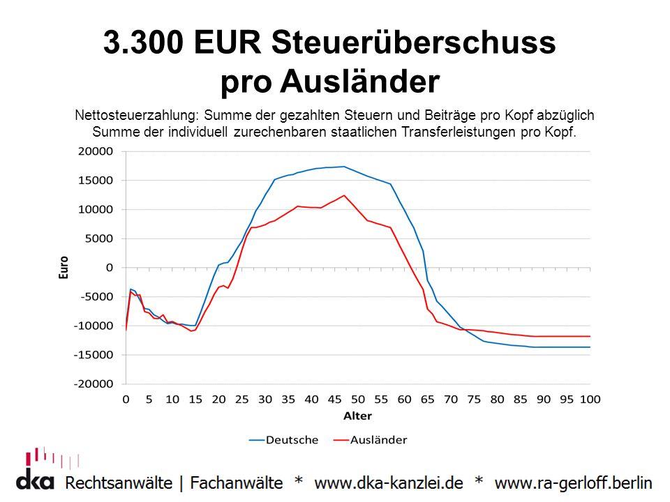 3.300 EUR Steuerüberschuss pro Ausländer