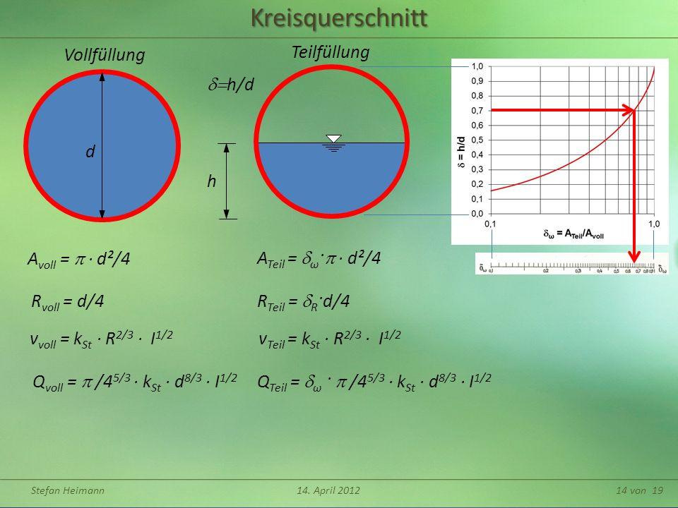 Kreisquerschnitt Vollfüllung Teilfüllung h ATeil = dω·p ∙ d²/4