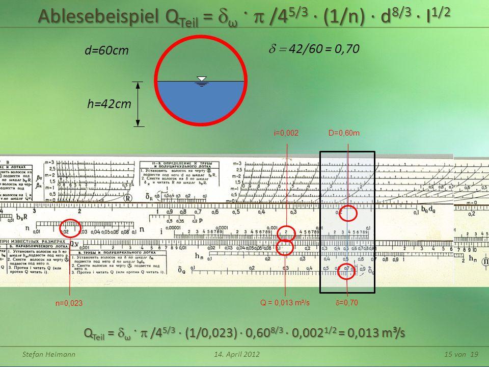 Ablesebeispiel QTeil = dω · p /45/3 ∙ (1/n) ∙ d8/3 ∙ I1/2
