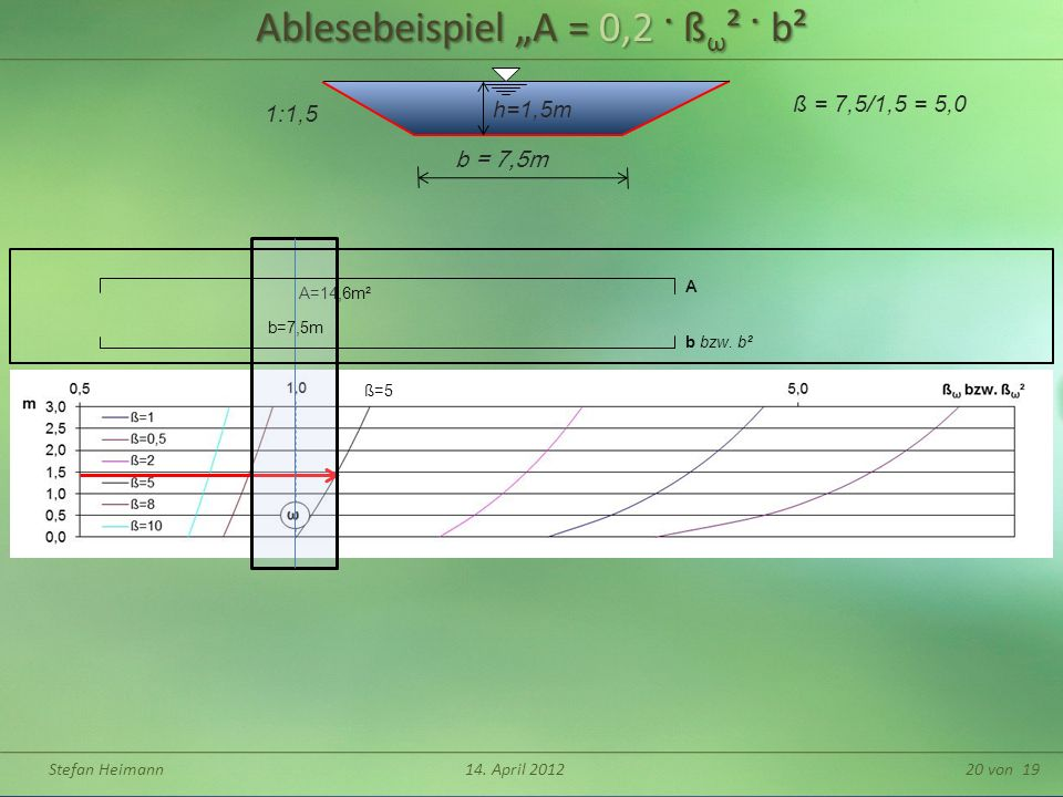 "Ablesebeispiel ""A = 0,2 · ßω² · b²"