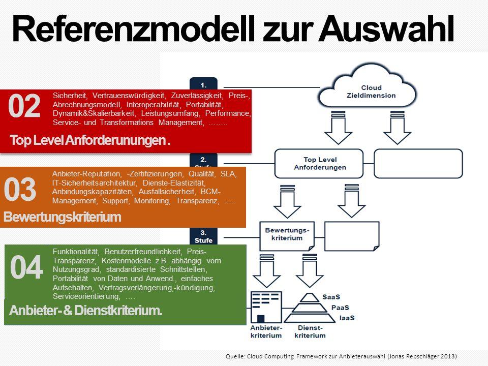 Referenzmodell zur Auswahl