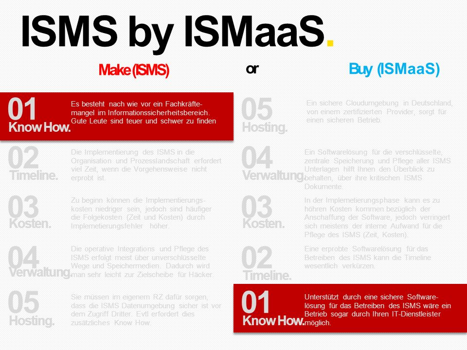 ISMS by ISMaaS. 01 05 02 04 03 03 04 02 05 01 or Make (ISMS)
