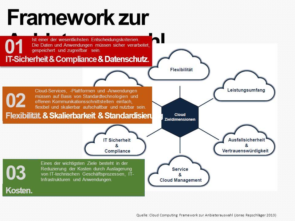 Framework zur Anbieterauswahl