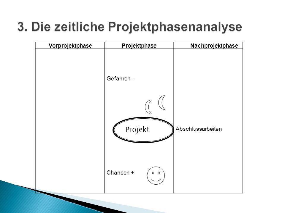3. Die zeitliche Projektphasenanalyse