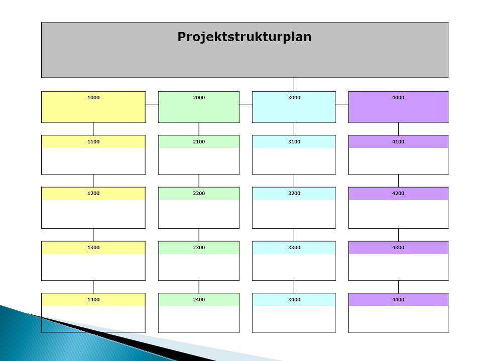 Projektstrukturplan 1000. 2000. 3000. 4000. 1100. 2100. 3100. 4100. 1200. 2200. 3200. 4200.