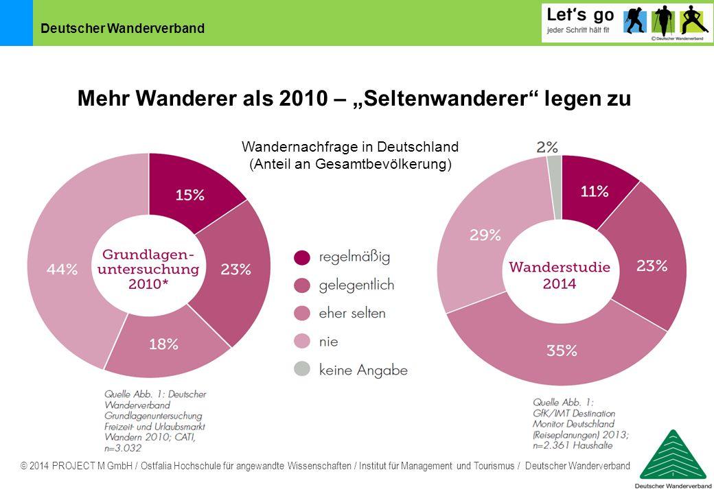 """Mehr Wanderer als 2010 – """"Seltenwanderer legen zu"""