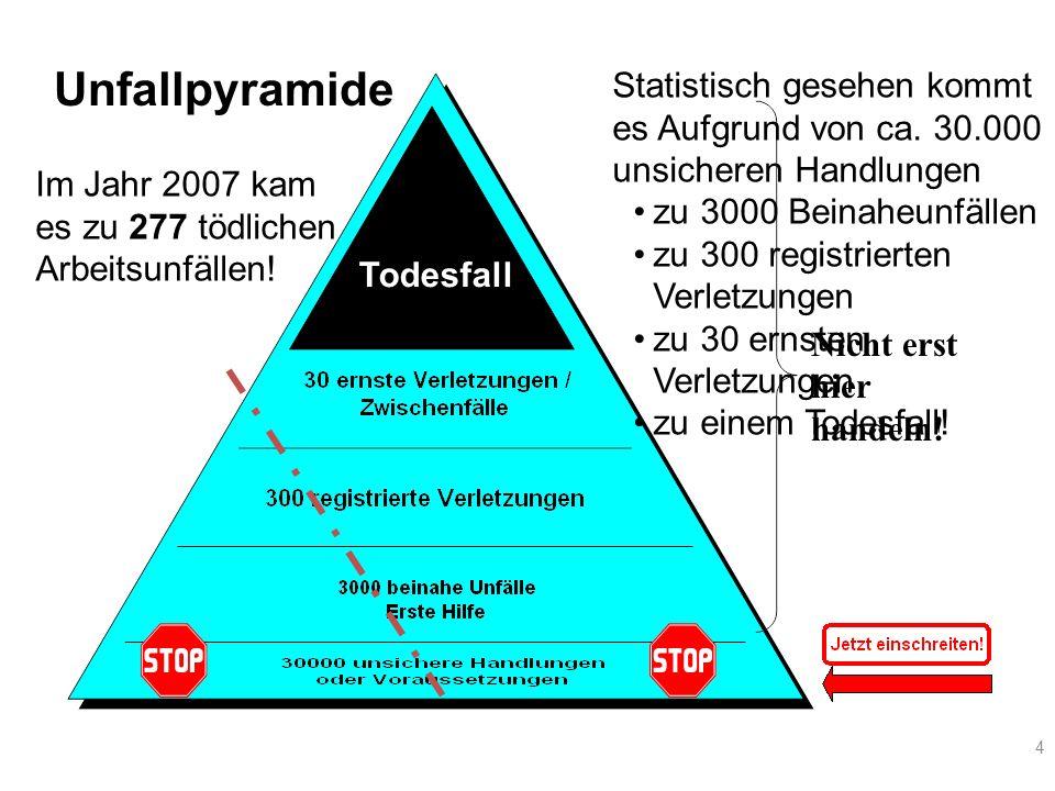 Unfallpyramide Statistisch gesehen kommt es Aufgrund von ca. 30.000 unsicheren Handlungen. zu 3000 Beinaheunfällen.