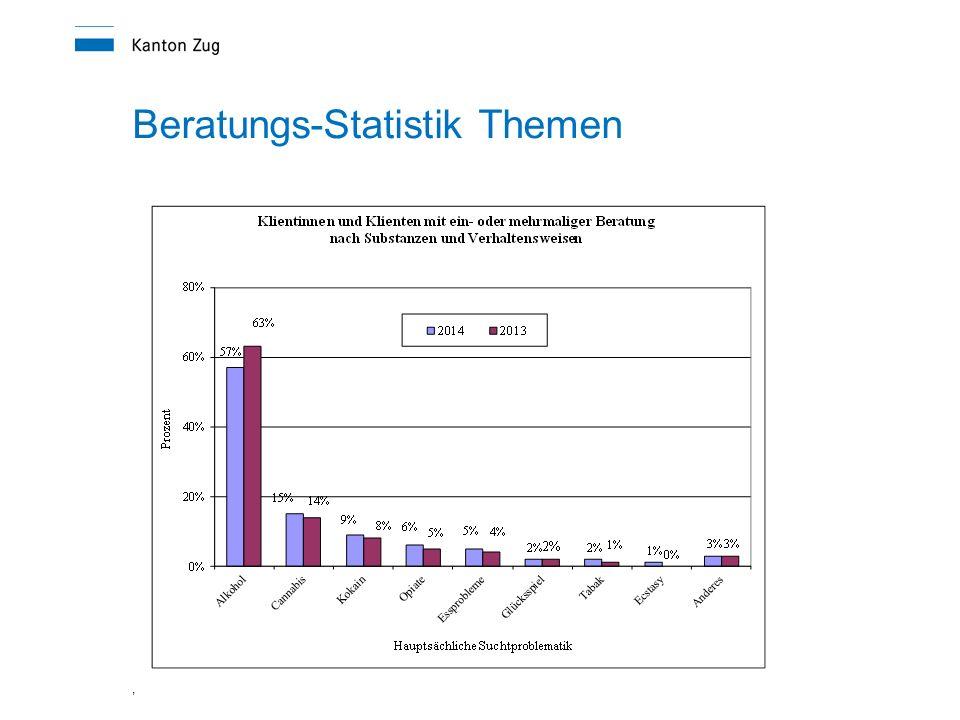 Beratungs-Statistik Themen