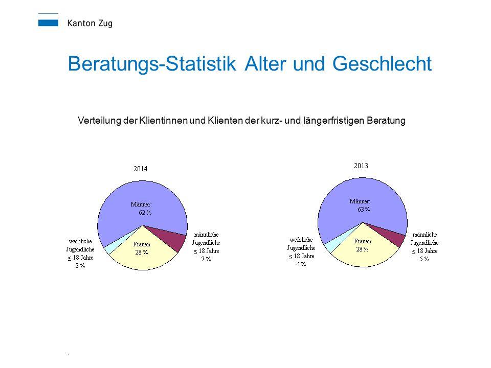 Beratungs-Statistik Alter und Geschlecht