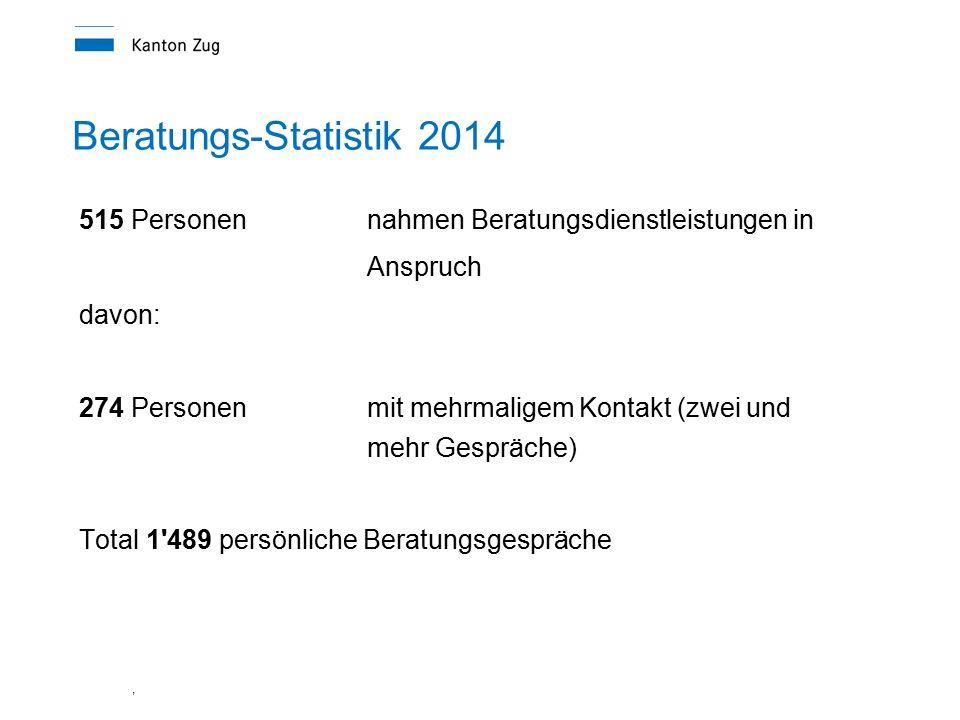 Beratungs-Statistik 2014 515 Personen nahmen Beratungsdienstleistungen in Anspruch. davon: