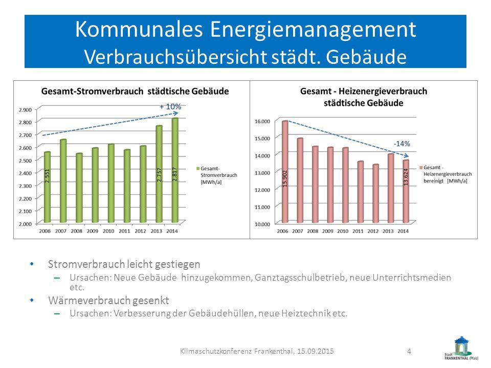 Kommunales Energiemanagement Verbrauchsübersicht städt. Gebäude