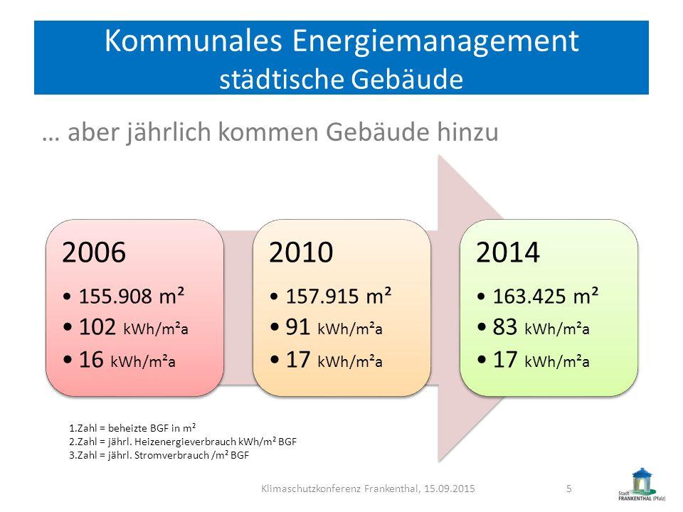 Kommunales Energiemanagement städtische Gebäude