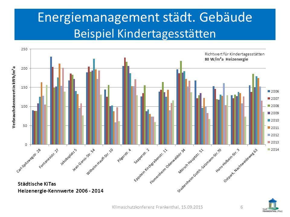 Energiemanagement städt. Gebäude Beispiel Kindertagesstätten
